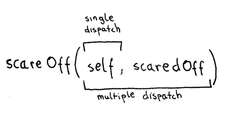 Single dispatch and multiple dispatch